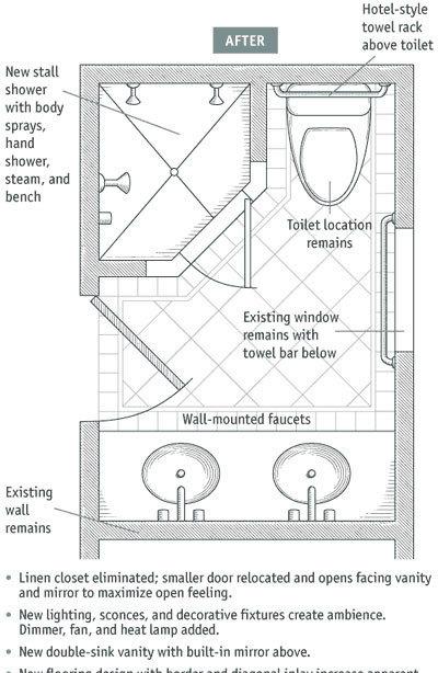 Αλλαγές στη διαρρύθμιση του μικρού μπάνιου